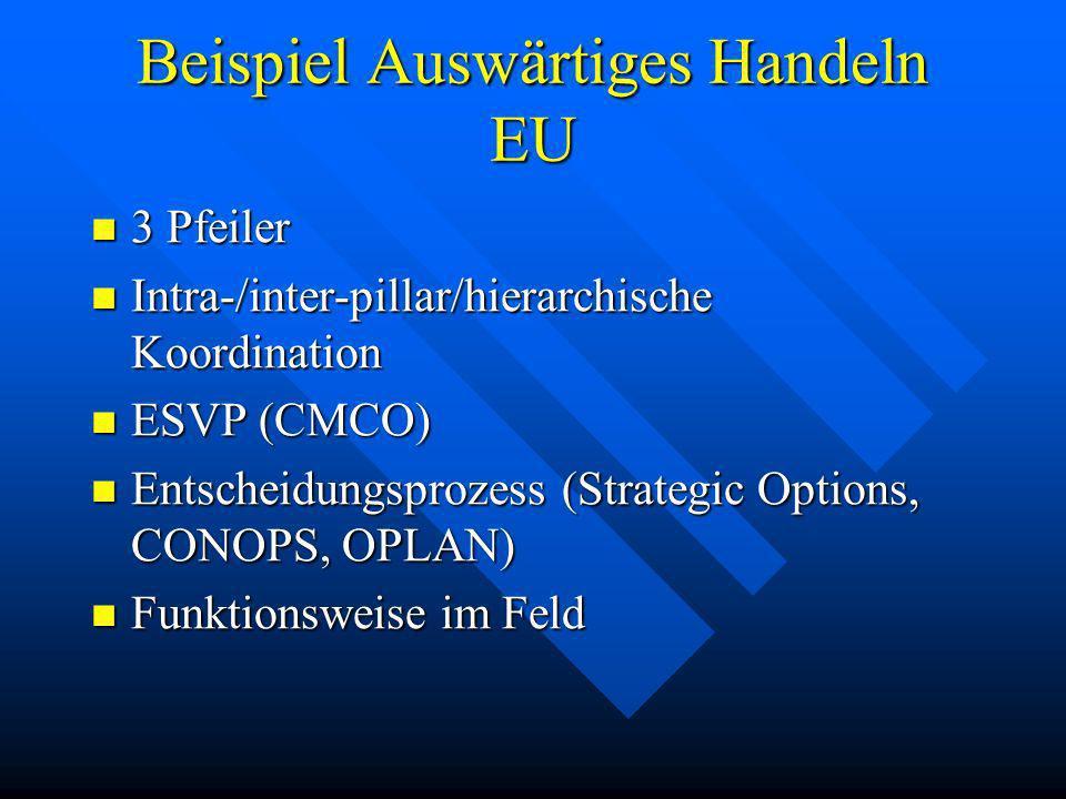 Beispiel Auswärtiges Handeln EU 3 Pfeiler 3 Pfeiler Intra-/inter-pillar/hierarchische Koordination Intra-/inter-pillar/hierarchische Koordination ESVP