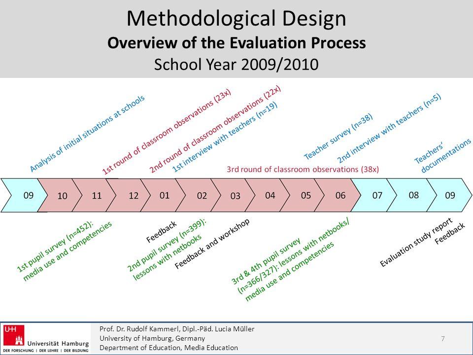 Prof. Dr. Rudolf Kammerl, Dipl.-Päd. Lucia Müller University of Hamburg, Germany Department of Education, Media Education Methodological Design Overvi
