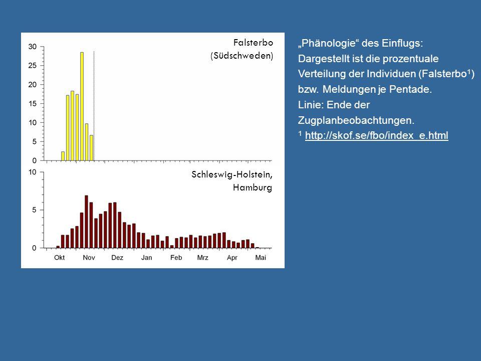 Falsterbo (Südschweden) Schleswig-Holstein, Hamburg Phänologie des Einflugs: Dargestellt ist die prozentuale Verteilung der Individuen (Falsterbo 1 ) bzw.