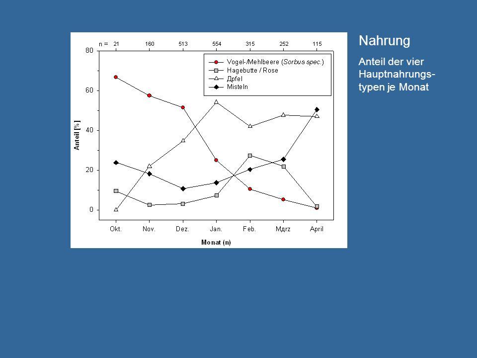 Nahrung Anteil der vier Hauptnahrungs- typen je Monat Abfrage1