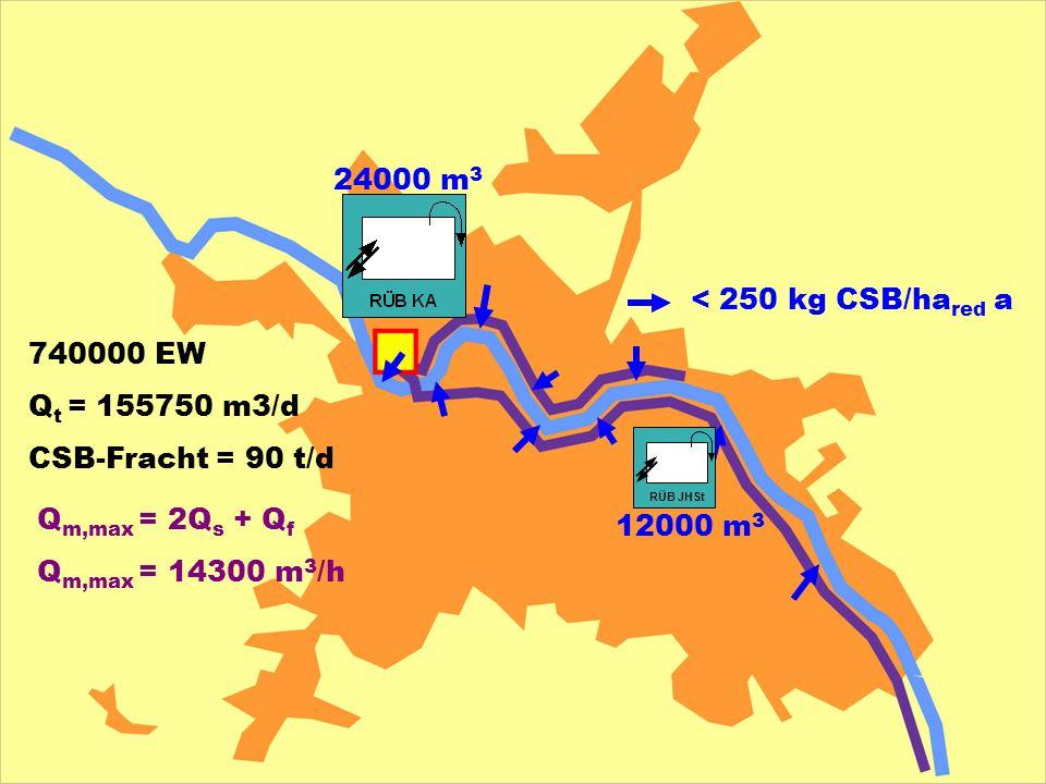 740000 EW Q t = 155750 m3/d CSB-Fracht = 90 t/d Q m,max = 2Q s + Q f Q m,max = 14300 m 3 /h < 250 kg CSB/ha red a 24000 m 3 12000 m 3 RÜB JHSt