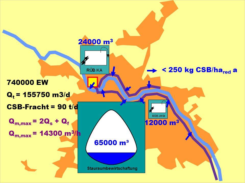 740000 EW Q t = 155750 m3/d CSB-Fracht = 90 t/d < 250 kg CSB/ha red a 24000 m 3 12000 m 3 RÜB JHSt Stauraumbewirtschaftung Q m,max = 2Q s + Q f Q m,ma
