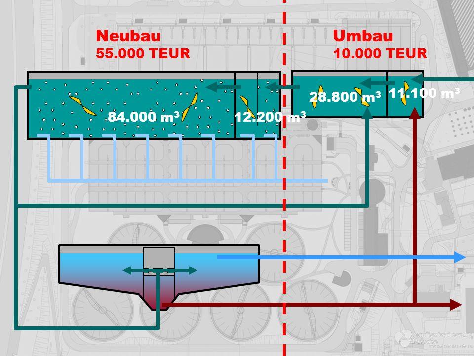NeubauUmbau 84.000 m 3 12.200 m 3 28.800 m 3 11.100 m 3 55.000 TEUR10.000 TEUR