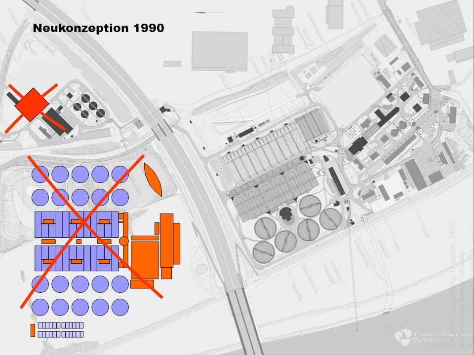 >> Aufstellung einer umfassenden Datengrundlage und Situationsanalyse >> gemeinsame Betrachtung von Kanalnetz und Kläranlage Neukonzeption ab 1994