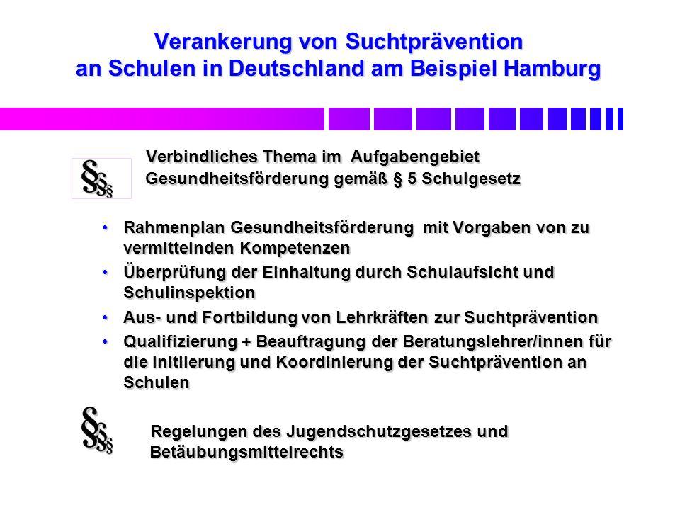 Verankerung von Suchtprävention an Schulen in Deutschland am Beispiel Hamburg Verbindliches Thema im Aufgabengebiet Gesundheitsförderung gemäß § 5 Schulgesetz Verbindliches Thema im Aufgabengebiet Gesundheitsförderung gemäß § 5 Schulgesetz Rahmenplan Gesundheitsförderung mit Vorgaben von zu vermittelnden KompetenzenRahmenplan Gesundheitsförderung mit Vorgaben von zu vermittelnden Kompetenzen Überprüfung der Einhaltung durch Schulaufsicht und SchulinspektionÜberprüfung der Einhaltung durch Schulaufsicht und Schulinspektion Aus- und Fortbildung von Lehrkräften zur SuchtpräventionAus- und Fortbildung von Lehrkräften zur Suchtprävention Qualifizierung + Beauftragung der Beratungslehrer/innen für die Initiierung und Koordinierung der Suchtprävention an SchulenQualifizierung + Beauftragung der Beratungslehrer/innen für die Initiierung und Koordinierung der Suchtprävention an Schulen Regelungen des Jugendschutzgesetzes und Betäubungsmittelrechts Regelungen des Jugendschutzgesetzes und Betäubungsmittelrechts