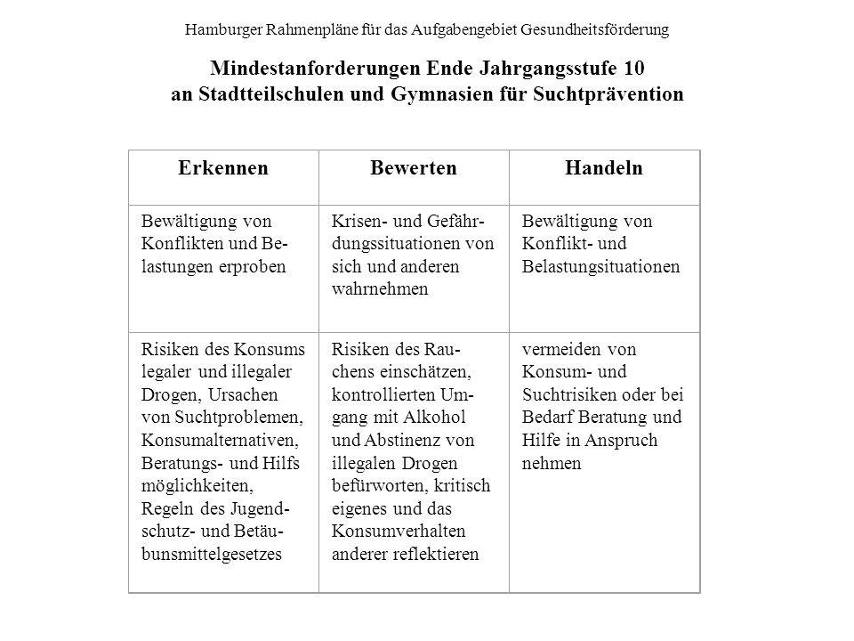 Hamburger Rahmenpläne für das Aufgabengebiet Gesundheitsförderung Mindestanforderungen Ende Jahrgangsstufe 10 an Stadtteilschulen und Gymnasien für Suchtprävention ErkennenBewertenHandeln Bewältigung von Konflikten und Be- lastungen erproben Krisen- und Gefähr- dungssituationen von sich und anderen wahrnehmen Bewältigung von Konflikt- und Belastungsituationen Risiken des Konsums legaler und illegaler Drogen, Ursachen von Suchtproblemen, Konsumalternativen, Beratungs- und Hilfs möglichkeiten, Regeln des Jugend- schutz- und Betäu- bunsmittelgesetzes Risiken des Rau- chens einschätzen, kontrollierten Um- gang mit Alkohol und Abstinenz von illegalen Drogen befürworten, kritisch eigenes und das Konsumverhalten anderer reflektieren vermeiden von Konsum- und Suchtrisiken oder bei Bedarf Beratung und Hilfe in Anspruch nehmen