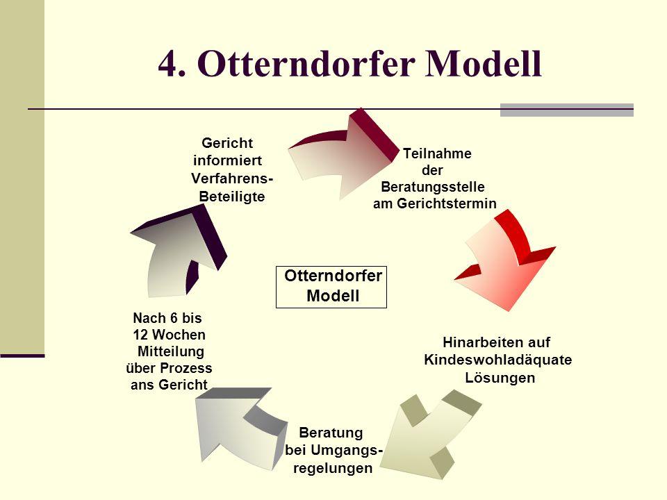 4. Otterndorfer Modell Teilnahme der Beratungsstelle am Gerichtstermin Hinarbeiten auf Kindeswohladäquate Lösungen Beratung bei Umgangs- regelungen Na