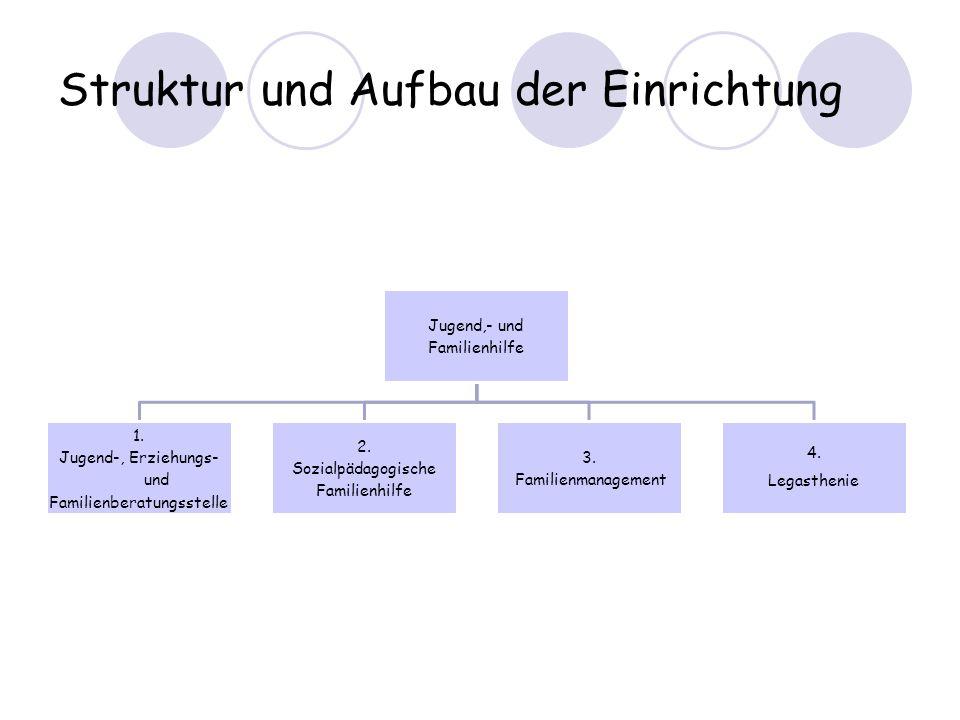 Struktur und Aufbau der Einrichtung Jugend,- und Familienhilfe 1. Jugend-, Erziehungs- und Familienberatungsstelle 2. Sozialpädagogische Familienhilfe