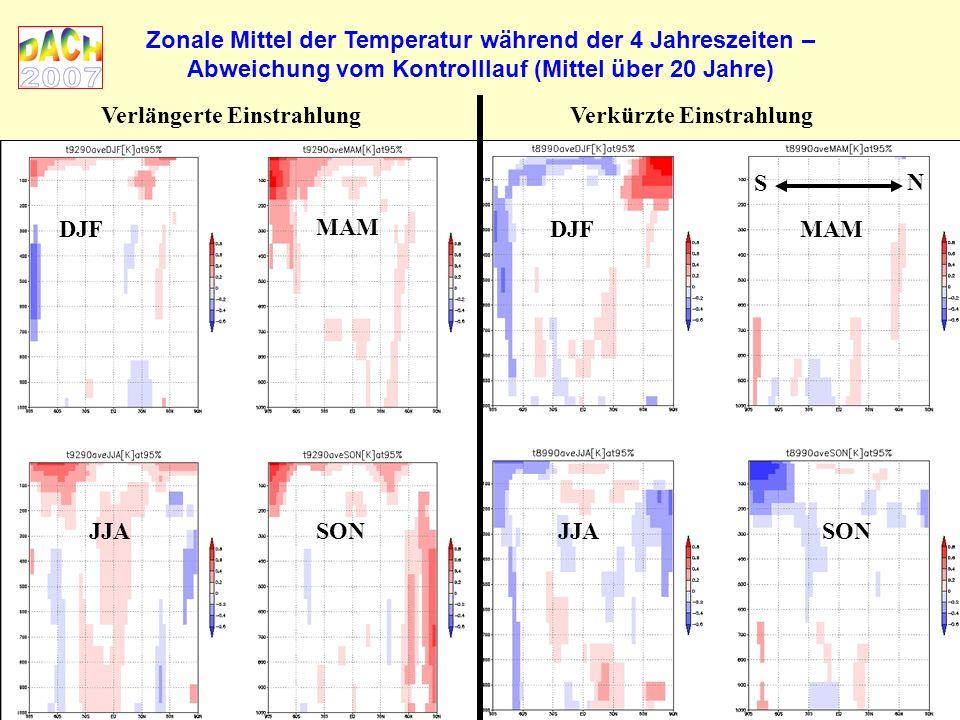 Zonale Mittel der Temperatur während der 4 Jahreszeiten – Abweichung vom Kontrolllauf (Mittel über 20 Jahre) Verlängerte EinstrahlungVerkürzte Einstrahlung S N DJF MAM JJASON JJA DJFMAM