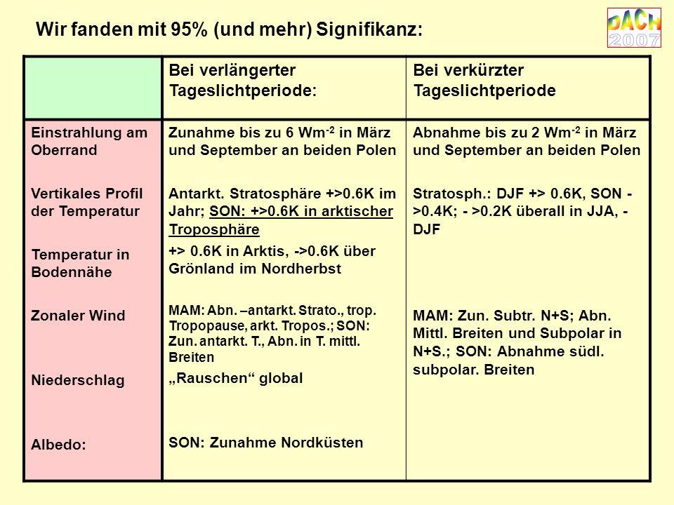Wir fanden mit 95% (und mehr) Signifikanz: Bei verlängerter Tageslichtperiode: Bei verkürzter Tageslichtperiode Einstrahlung am Oberrand Vertikales Profil der Temperatur Temperatur in Bodennähe Zonaler Wind Niederschlag Albedo: Zunahme bis zu 6 Wm -2 in März und September an beiden Polen Antarkt.