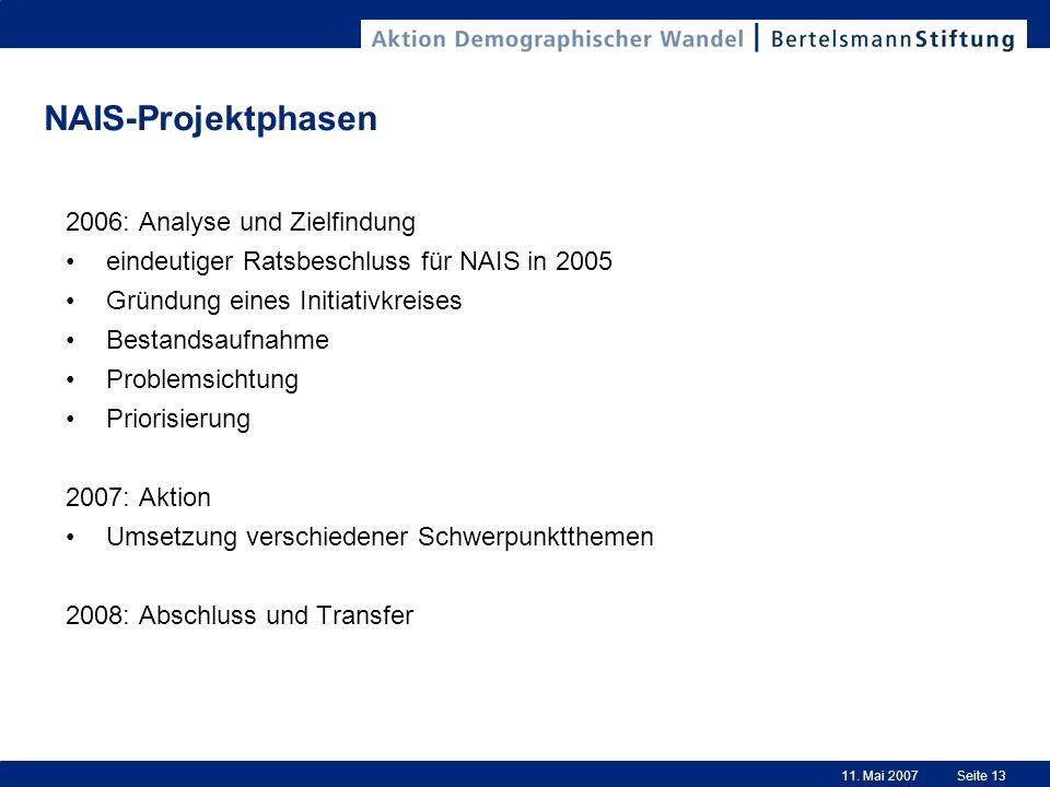 11. Mai 2007Seite 13 NAIS-Projektphasen 2006: Analyse und Zielfindung eindeutiger Ratsbeschluss für NAIS in 2005 Gründung eines Initiativkreises Besta