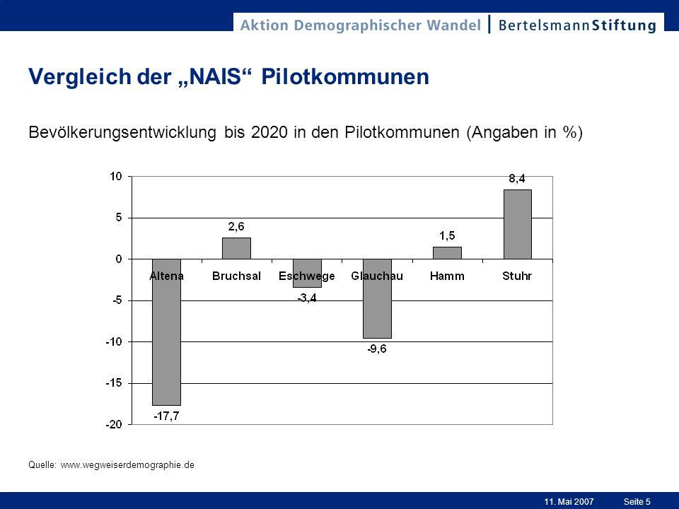 11. Mai 2007Seite 5 Vergleich der NAIS Pilotkommunen Bevölkerungsentwicklung bis 2020 in den Pilotkommunen (Angaben in %) Quelle: www.wegweiserdemogra