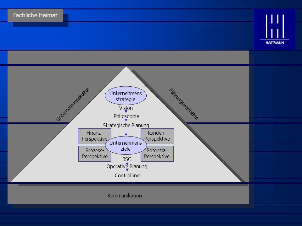 Unternehmenskultur Führungsverhalten Fachliche Heimat Unternehmens strategie Vision Philosophie Finanz- Perspektive Kunden- Perspektive Prozess- Persp