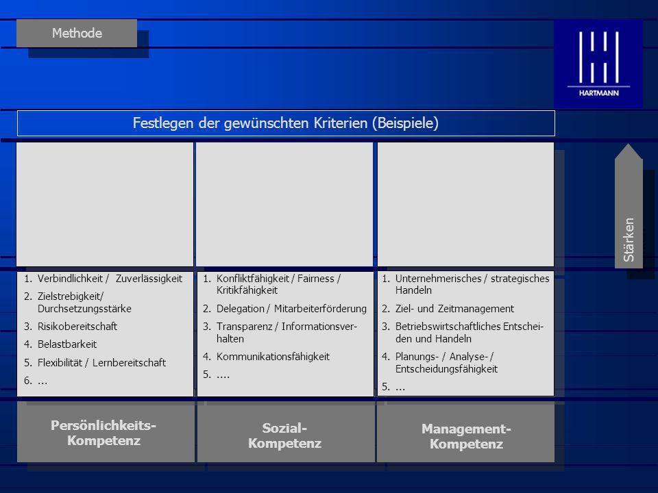 Methode Persönlichkeits- Kompetenz Sozial- Kompetenz Management- Kompetenz Stärken Festlegen der Sollgröße (Wunscheigenschaften = 100%) 1.Verbindlichkeit / Zuverlässigkeit 2.Zielstrebigkeit/ Durchsetzungsstärke 3.Risikobereitschaft 4.Belastbarkeit 5.Flexibilität / Lernbereitschaft 6....