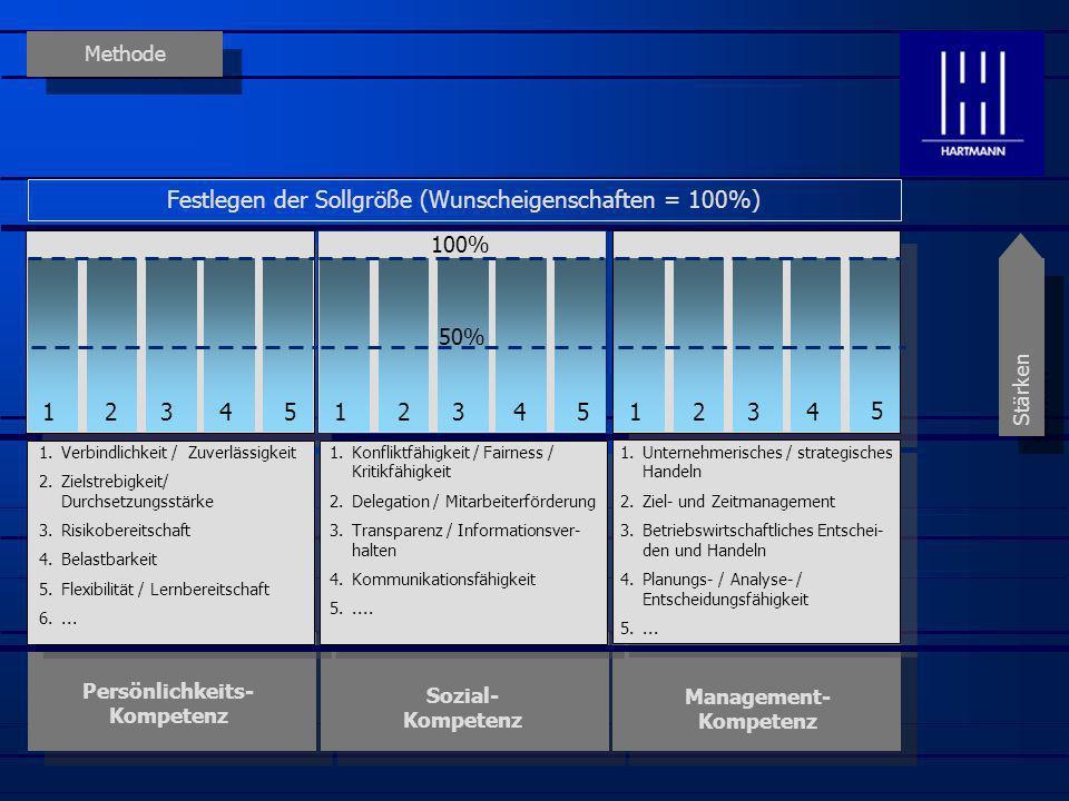 Methode Persönlichkeits- Kompetenz Sozial- Kompetenz Management- Kompetenz Stärken Überprüfen des Ist-Profils der Führungskraft (Diagnose) 1.Verbindlichkeit / Zuverlässigkeit 2.Zielstrebigkeit/ Durchsetzungsstärke 3.Risikobereitschaft 4.Belastbarkeit 5.Flexibilität / Lernbereitschaft 6....