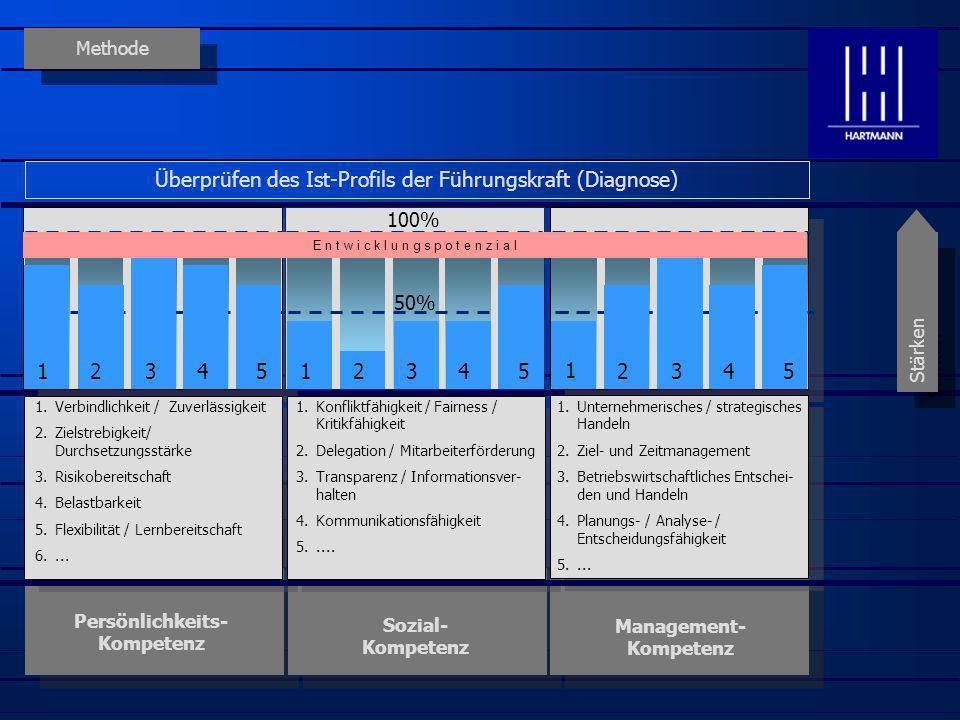 Methode Persönlichkeits- Kompetenz Sozial- Kompetenz Management- Kompetenz Stärken Überprüfen des Ist-Profils der Führungskraft (Diagnose) 1.Verbindli