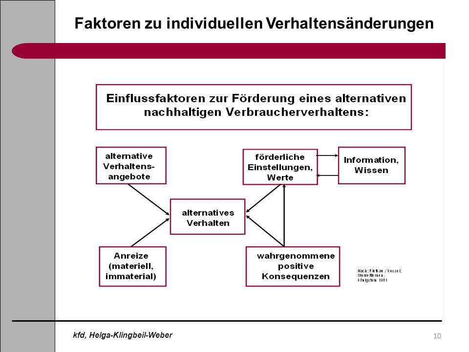 10 Faktoren zu individuellen Verhaltensänderungen kfd, Helga-Klingbeil-Weber