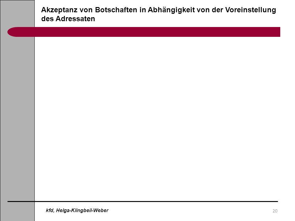 20 Akzeptanz von Botschaften in Abhängigkeit von der Voreinstellung des Adressaten kfd, Helga-Klingbeil-Weber