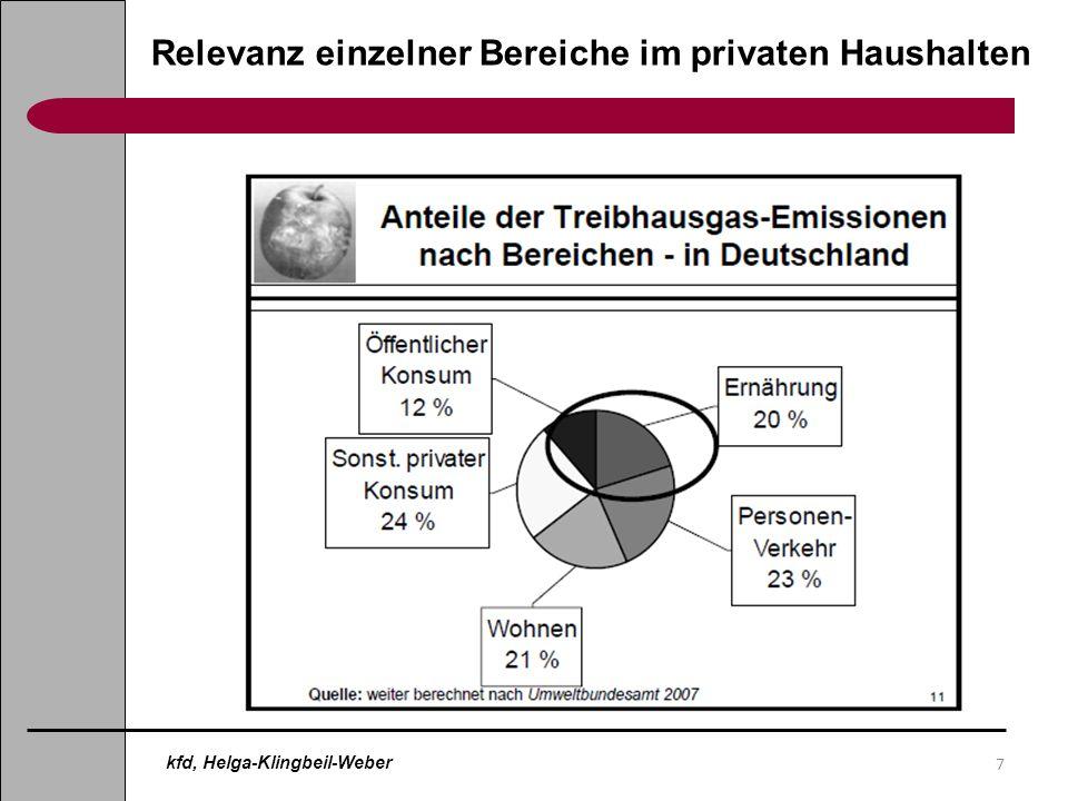 7 Relevanz einzelner Bereiche im privaten Haushalten kfd, Helga-Klingbeil-Weber