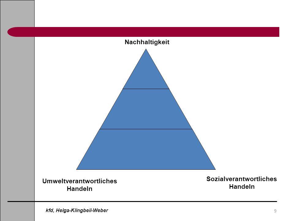 9 Sozialverantwortliches Handeln Umweltverantwortliches Handeln Nachhaltigkeit kfd, Helga-Klingbeil-Weber
