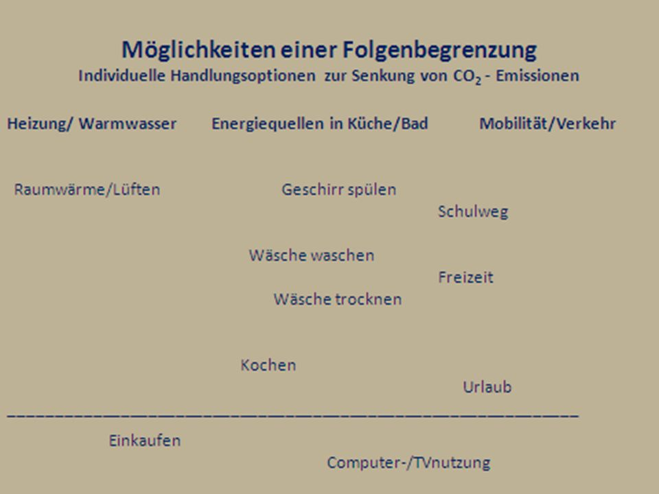 Möglichkeiten einer Folgenbegrenzung Individuelle Handlungsoptionen zur Senkung von CO 2 – Emissionen Reihenfolge nach Priorität.
