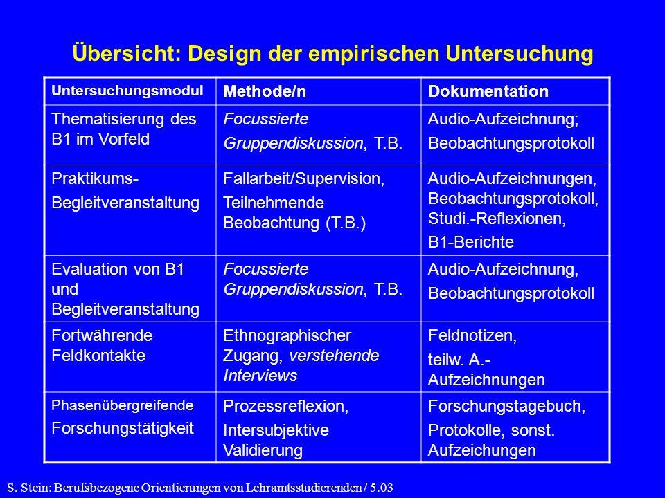 Übersicht: Design der empirischen Untersuchung Untersuchungsmodul Methode/nDokumentation Thematisierung des B1 im Vorfeld Focussierte Gruppendiskussion, T.B.