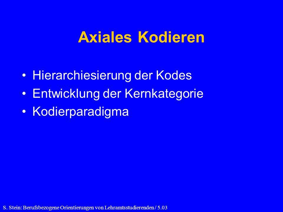 Axiales Kodieren Hierarchiesierung der Kodes Entwicklung der Kernkategorie Kodierparadigma S.