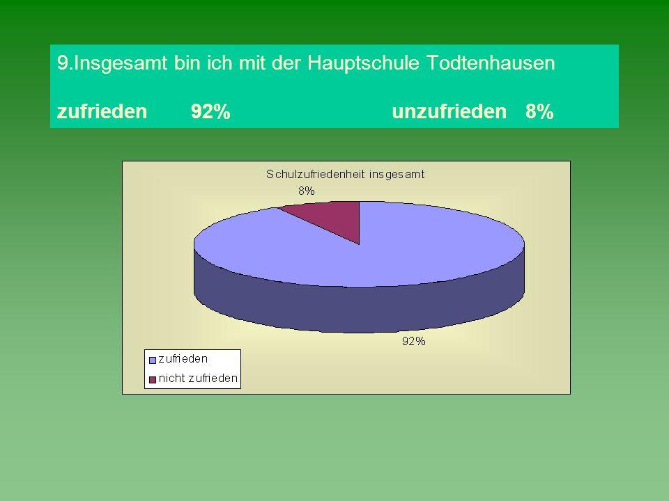 9.Insgesamt bin ich mit der Hauptschule Todtenhausen zufrieden92%unzufrieden8%