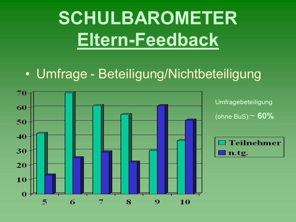 SCHULBAROMETER Eltern-Feedback Umfrage - Beteiligung/Nichtbeteiligung Umfragebeteiligung (ohne BuS): ~ 60%