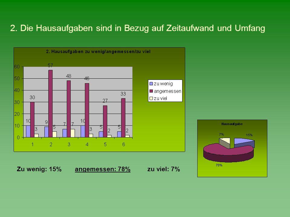2. Die Hausaufgaben sind in Bezug auf Zeitaufwand und Umfang Zu wenig: 15%angemessen: 78% zu viel: 7%