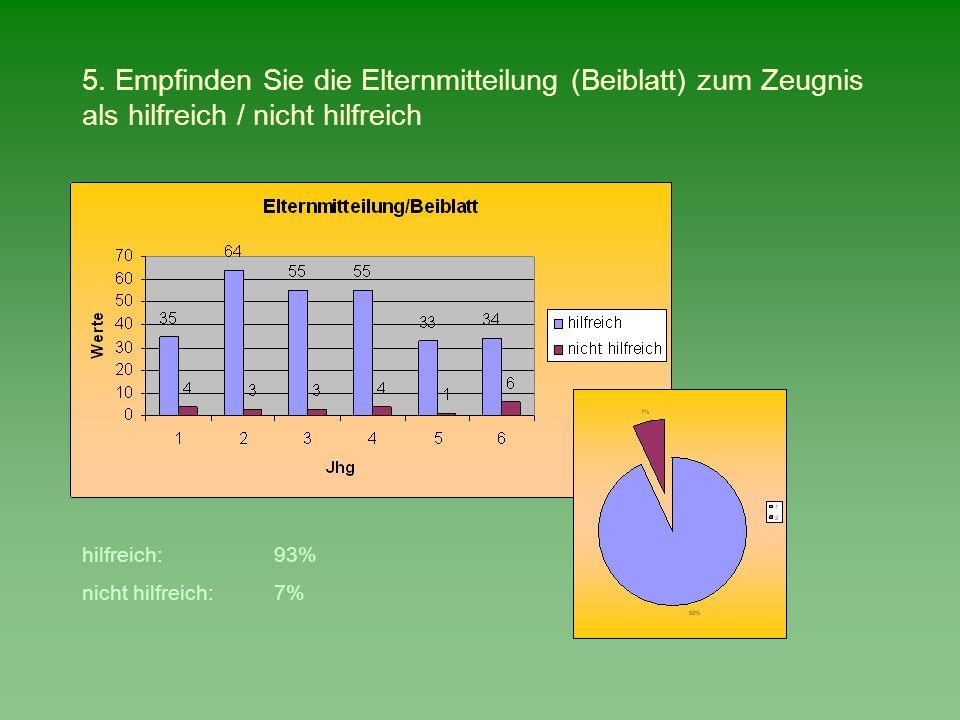 5. Empfinden Sie die Elternmitteilung (Beiblatt) zum Zeugnis als hilfreich / nicht hilfreich hilfreich:93% nicht hilfreich:7%