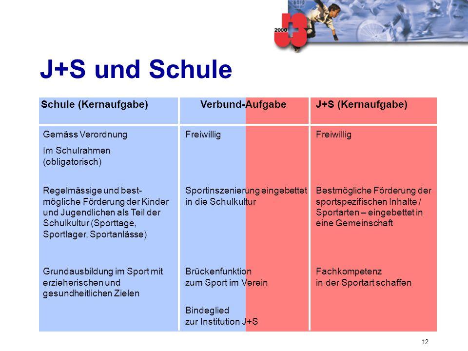12 J+S und Schule Freiwillig Gemäss Verordnung Im Schulrahmen (obligatorisch) Bindeglied zur Institution J+S Fachkompetenz in der Sportart schaffen Br