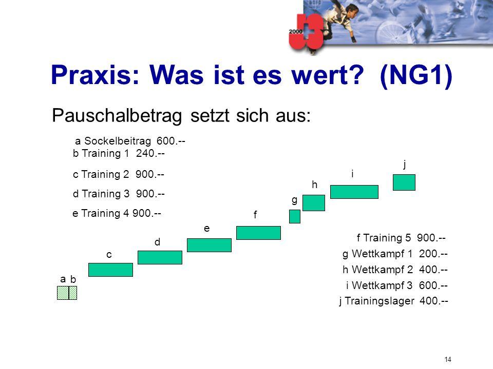 14 Pauschalbetrag setzt sich aus: Praxis: Was ist es wert? (NG1) b Training 1 240.-- d Training 3 900.-- e Training 4 900.-- c Training 2 900.-- a Soc