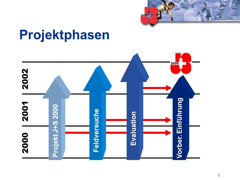 5 2000 2001 2002 Vorber. Einführung Projekt J+S 2000 Feldversuche Evaluation 2000 Projektphasen