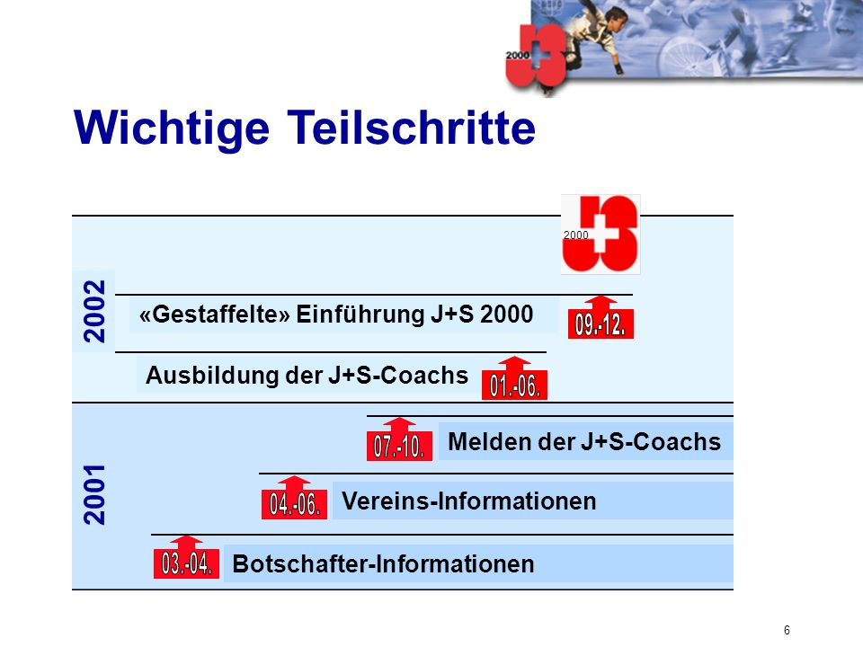 6 Wichtige Teilschritte 2001 Botschafter-Informationen Vereins-Informationen Melden der J+S-Coachs 2002 Ausbildung der J+S-Coachs «Gestaffelte» Einfüh
