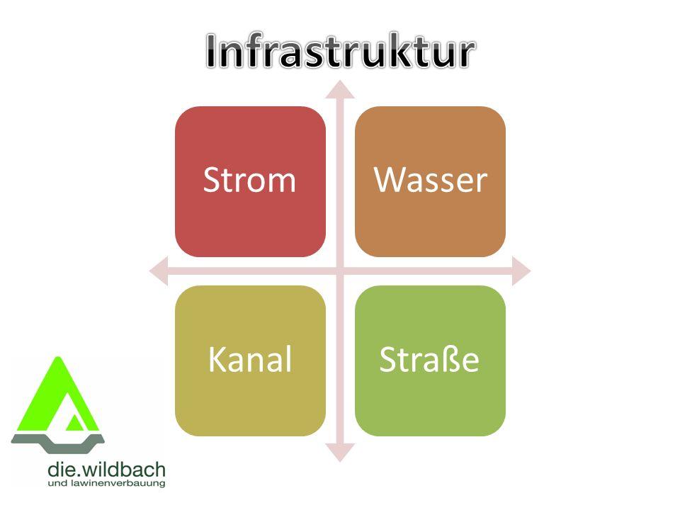 StromWasserKanalStraße