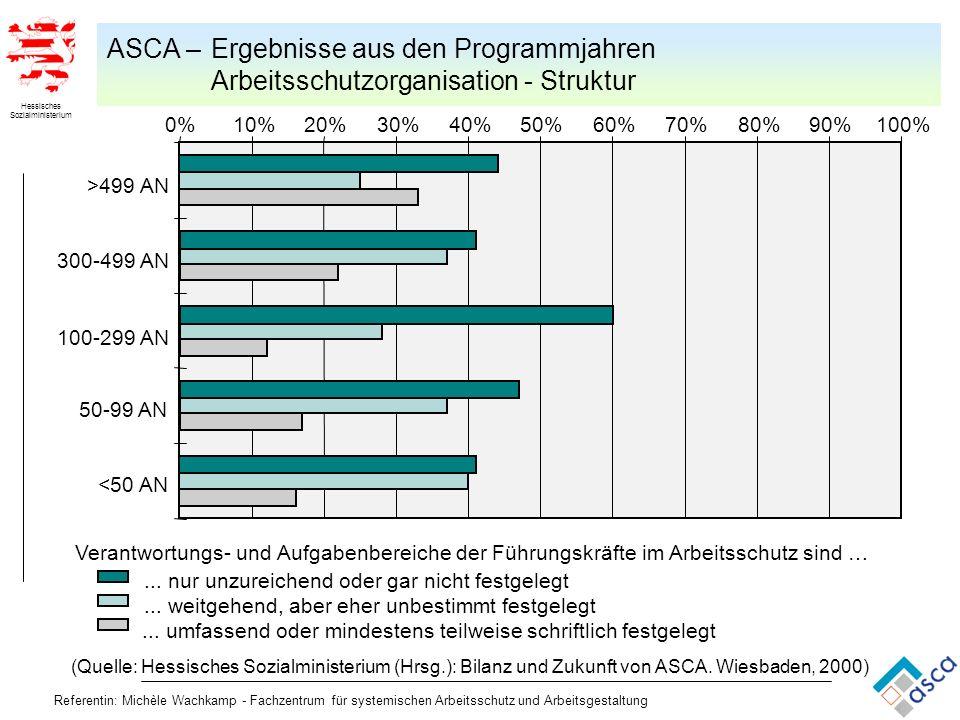 Referentin: Michèle Wachkamp - Fachzentrum für systemischen Arbeitsschutz und Arbeitsgestaltung 0%10%20%30%40%50%60%70%80%90%100% <50 AN 50-99 AN 100-