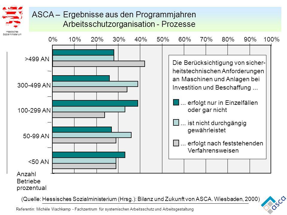 Hessisches Sozialministerium Referentin: Michèle Wachkamp - Fachzentrum für systemischen Arbeitsschutz und Arbeitsgestaltung 0%10%20%30%40%50%60%70%80