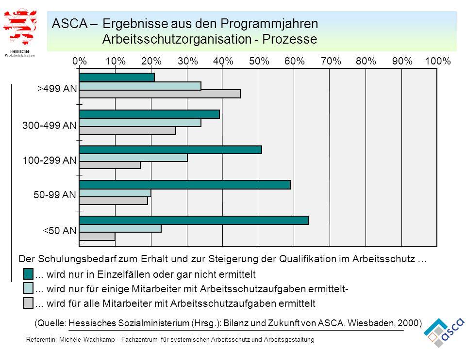 Hessisches Sozialministerium Referentin: Michèle Wachkamp - Fachzentrum für systemischen Arbeitsschutz und Arbeitsgestaltung (Quelle: Hessisches Sozia