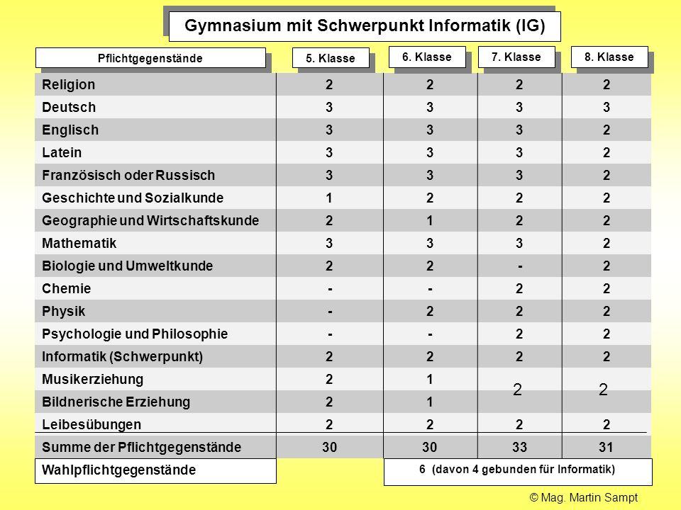 Gymnasium mit Schwerpunkt Informatik (IG) Pflichtgegenstände 5. Klasse Wahlpflichtgegenstände 6 (davon 4 gebunden für Informatik) Religion2222 Deutsch