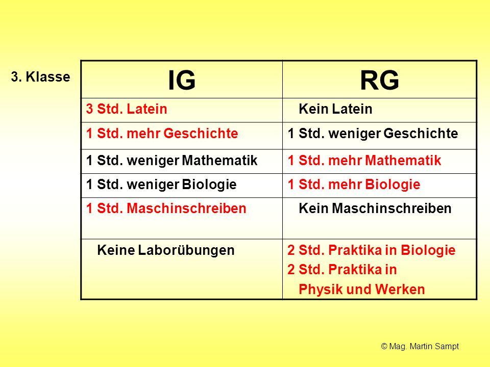IGRG 3 Std. Latein Kein Latein 1 Std. mehr Geschichte1 Std. weniger Geschichte 1 Std. weniger Mathematik1 Std. mehr Mathematik 1 Std. weniger Biologie
