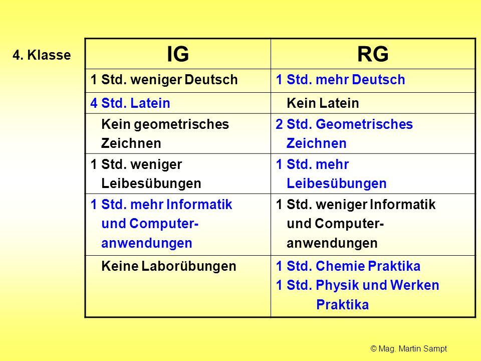 IGRG 1 Std. weniger Deutsch1 Std. mehr Deutsch 4 Std. Latein Kein Latein Kein geometrisches Zeichnen 2 Std. Geometrisches Zeichnen 1 Std. weniger Leib