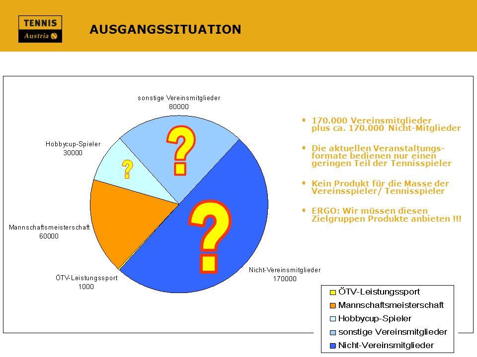 AUSGANGSSITUATION 170.000 Vereinsmitglieder plus ca. 170.000 Nicht-Mitglieder Die aktuellen Veranstaltungs- formate bedienen nur einen geringen Teil d