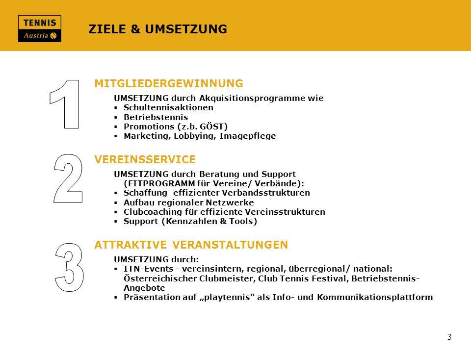 ZIELE & UMSETZUNG MITGLIEDERGEWINNUNG UMSETZUNG durch Akquisitionsprogramme wie Schultennisaktionen Betriebstennis Promotions (z.b. GÖST) Marketing, L