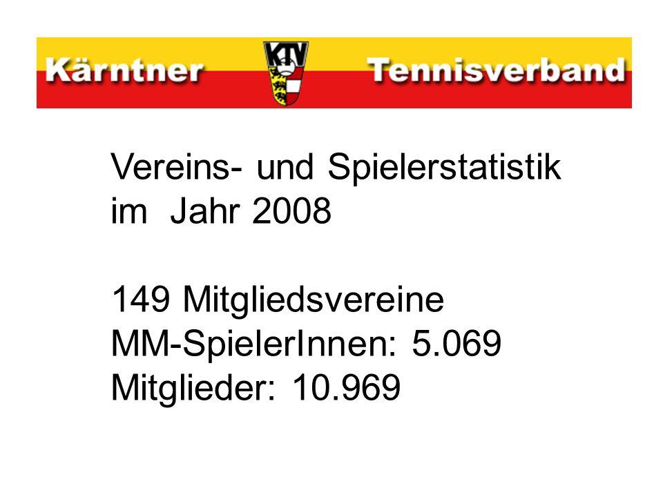 Vereins- und Spielerstatistik im Jahr 2008 149 Mitgliedsvereine MM-SpielerInnen: 5.069 Mitglieder: 10.969