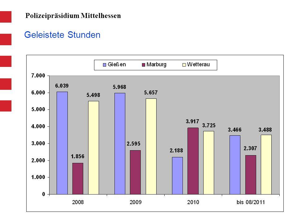 Geleistete Stunden Polizeipräsidium Mittelhessen