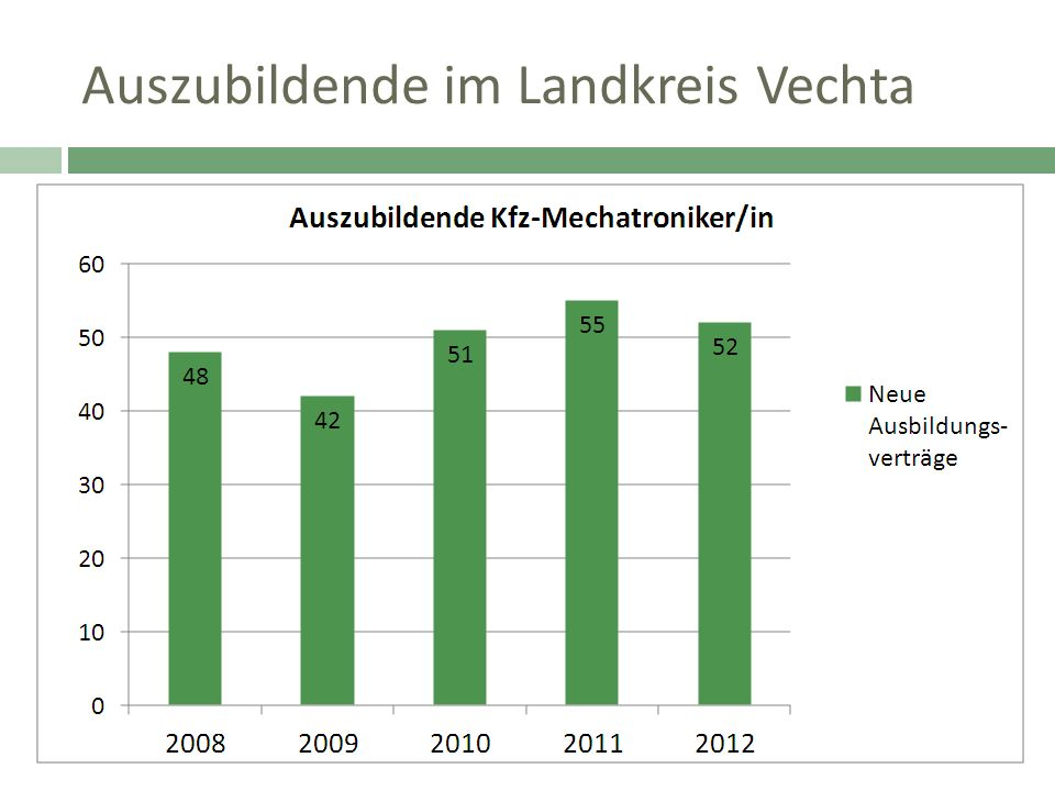 Auszubildende im Landkreis Vechta