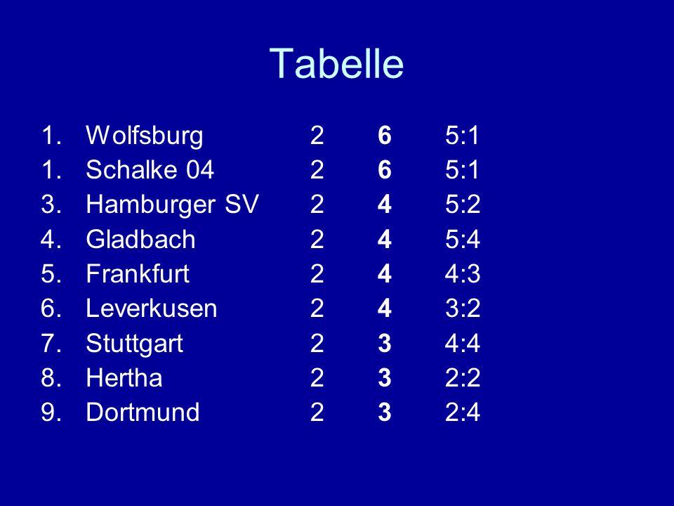 Tabelle 1.Wolfsburg265:1 1.Schalke 04265:1 3.Hamburger SV245:2 4.Gladbach245:4 5.Frankfurt244:3 6.Leverkusen243:2 7.Stuttgart234:4 8.Hertha232:2 9.Dor