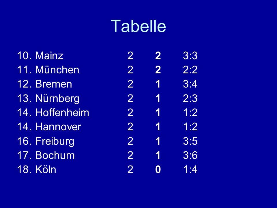 Tabelle 10.Mainz223:3 11.München222:2 12.Bremen213:4 13.Nürnberg212:3 14.Hoffenheim211:2 14.Hannover211:2 16.Freiburg213:5 17.Bochum213:6 18.Köln201:4