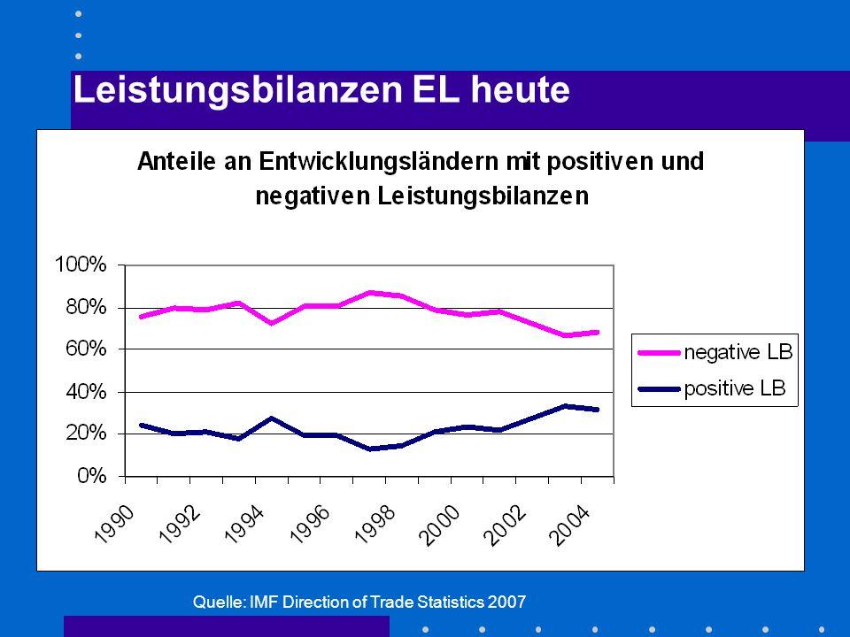 Leistungsbilanzen EL heute Quelle: IMF Direction of Trade Statistics 2007